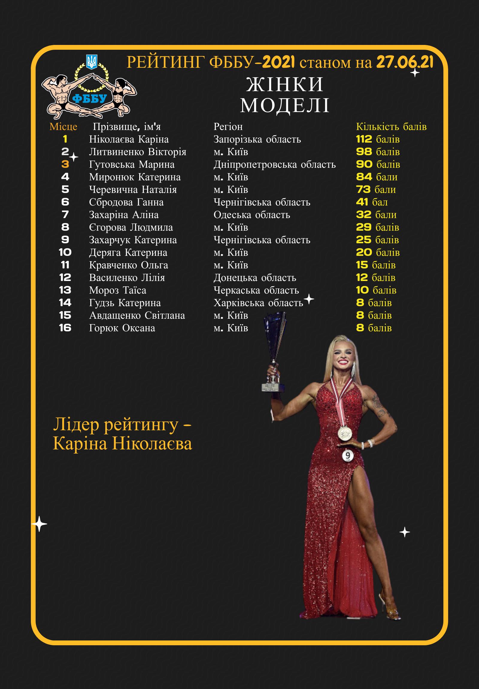 РЕЙТИНГ СПОРТСМЕНІВ ФББУ -2021 станом на 27.06.2021