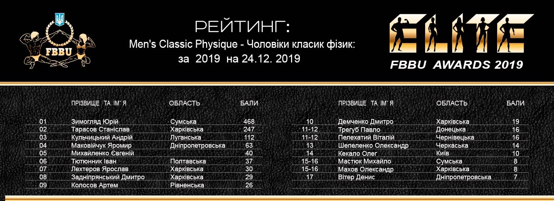 Рейтинг ФББУ 2019