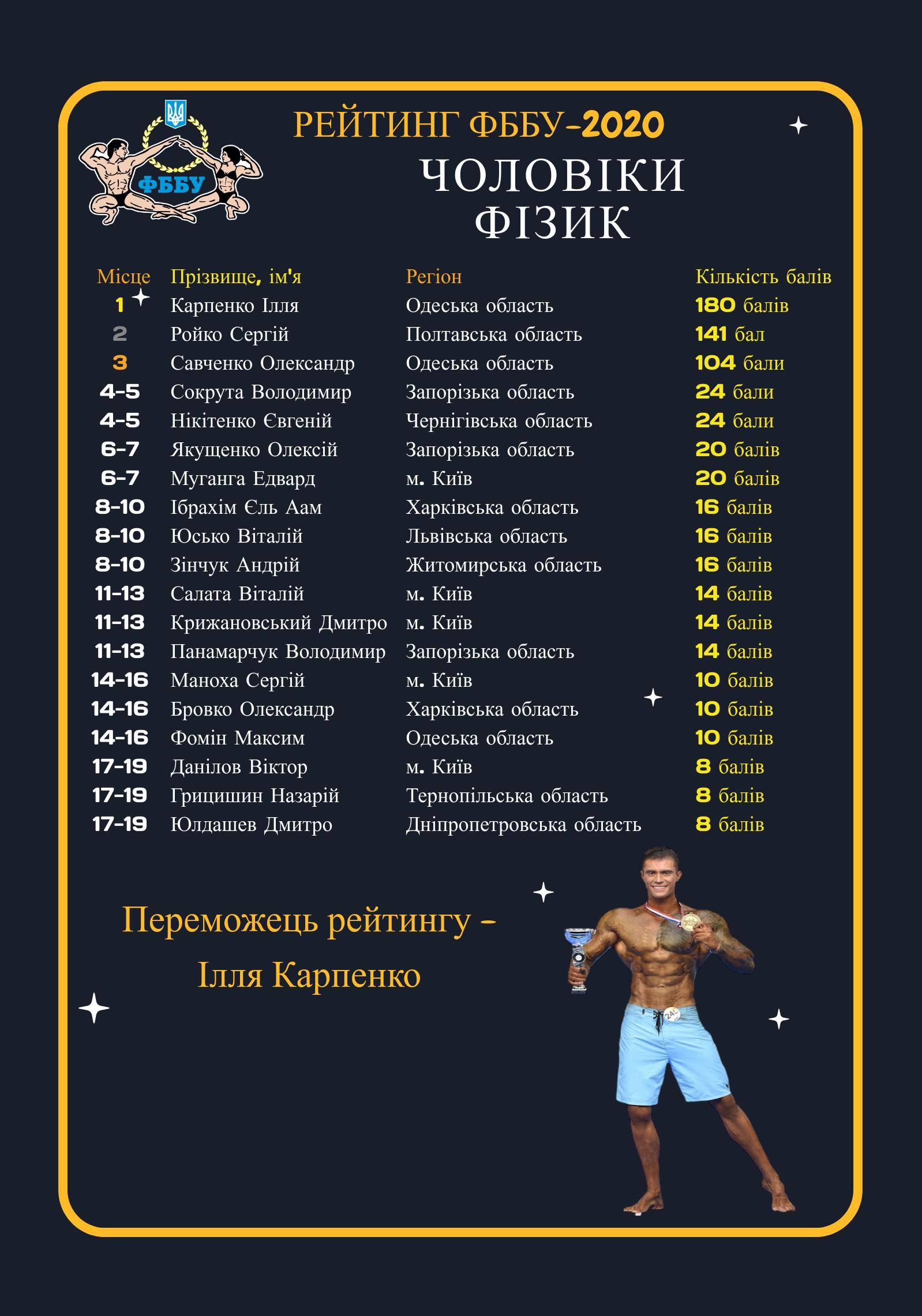 Рейтинг ФББУ 2020