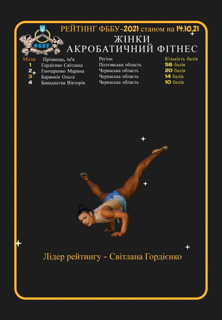 РЕЙТИНГ СПОРТСМЕНІВ ФББУ -2021 станом на 14.10.2021