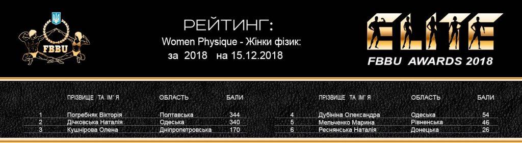 Рейтинг ФББУ 2018