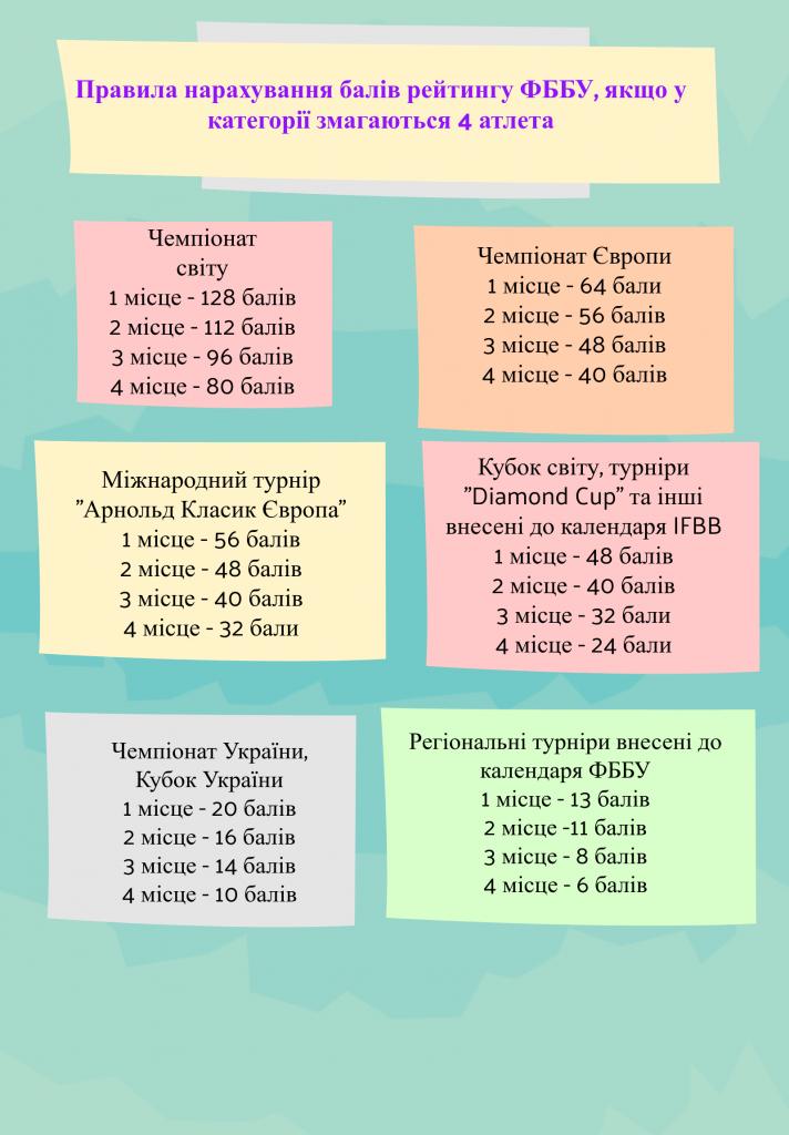 РЕЙТИНГ СПОРТСМЕНІВ ФББУ-2021. ПРАВИЛА