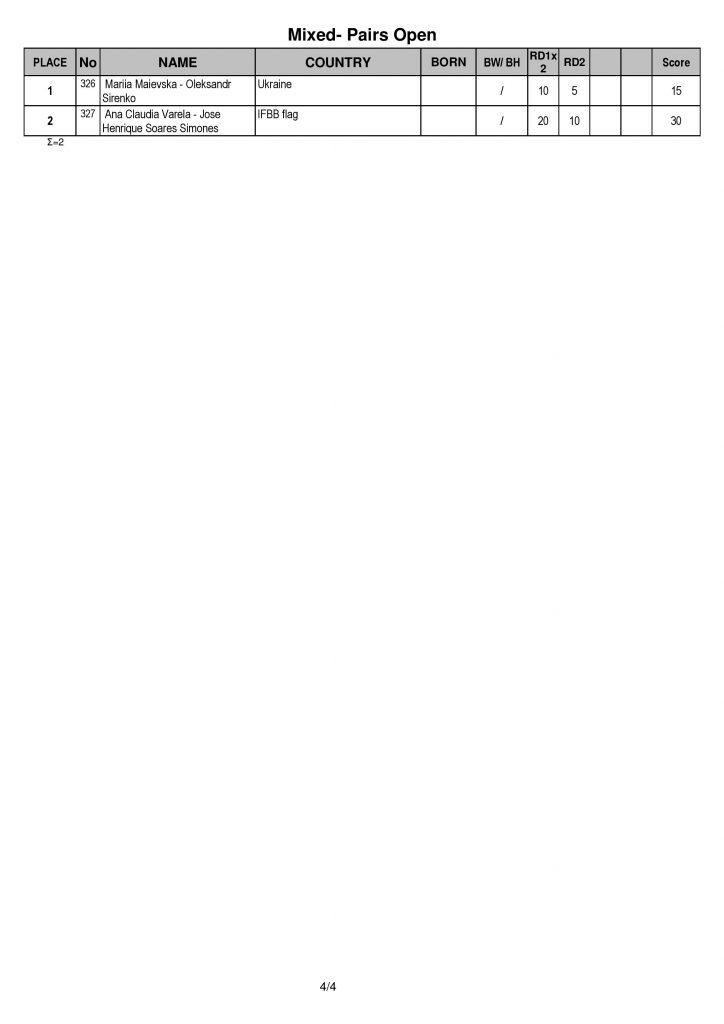 """ПРОТОКОЛИ ДРУГОГО ДНЯ МІЖНАРОДНОГО ТУРНІРУ З БОДІБІЛДИНГУ """"АРНОЛЬД КЛАСИК ЄВРОПА"""" (18.09.2021, М. СЕВІЛЬЯ, ІСПАНІЯ)"""