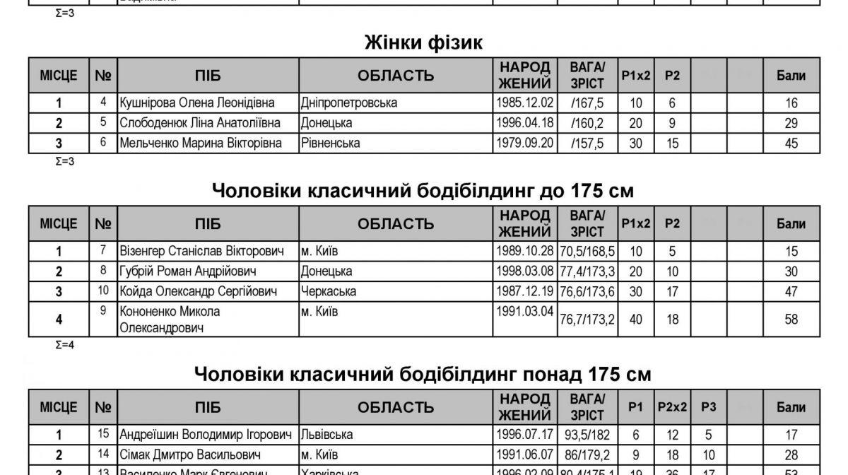 протоколы Харьков-page-001